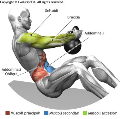 mappa muscolare addominali russian twist kettlebell